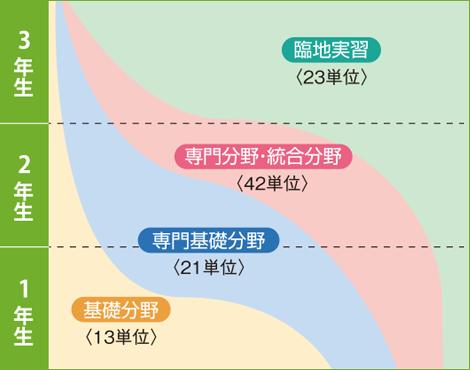 カリキュラムの図